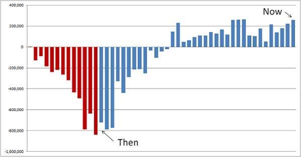 Follow Up Ii Job Gains And Losses Under Bush Versus Obama