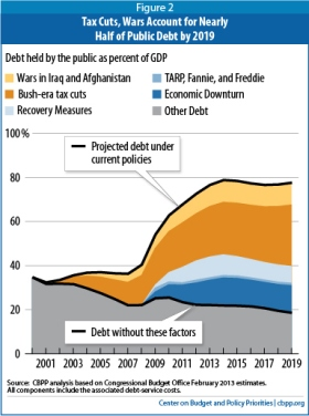 CBPP chart showing deficit causes over time