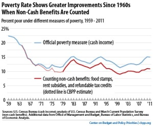 Poverty rates CBPP chart showing both measures s1959-2012