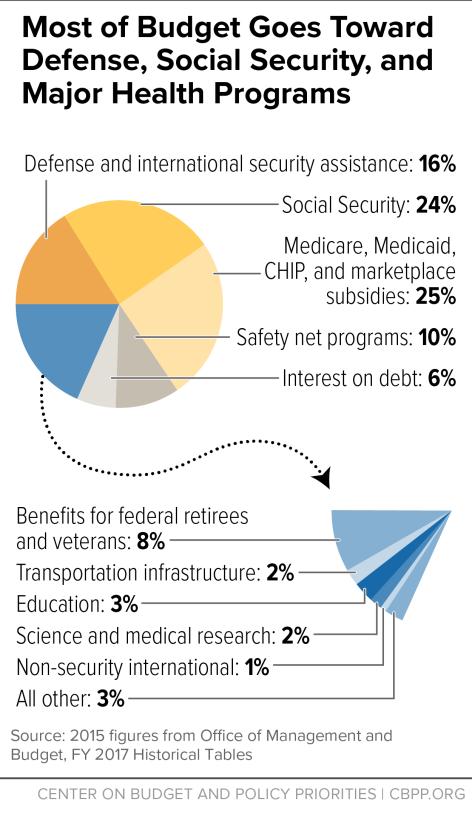 USG Spending Pie Chart - CBPP